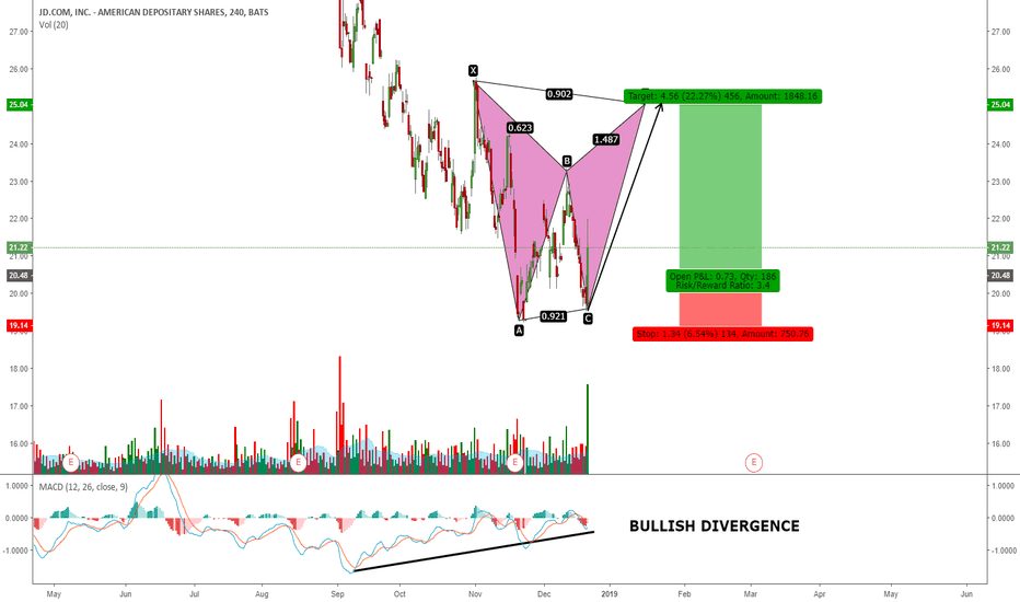 JD: JD GOING FOR THE COMPLETION OF THIS HARMONIC PATTERN?