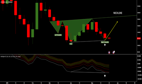 LTCUSD: BULLISH CCI Divergence with HEAD and SHOULDERS on D6