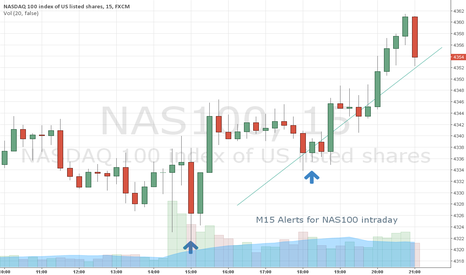 NAS100: M15 Alerts for NASDAQ100 on friday