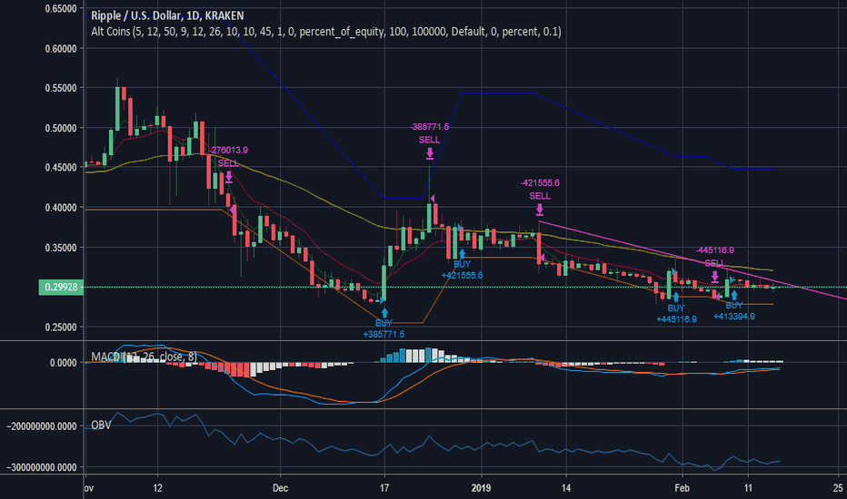 XRPUSD: XRP trying to break trendline resistance