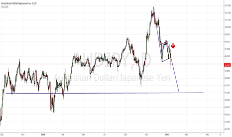 AUDJPY: A little flag action