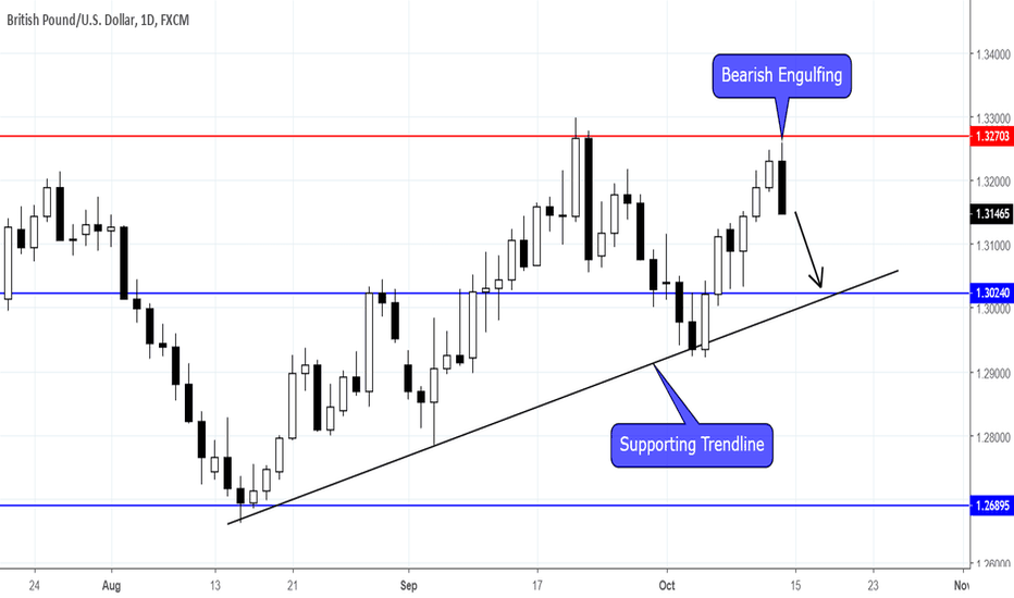 GBPUSD: GBPUSD SHORT TERM DOWNSIDE TO COME