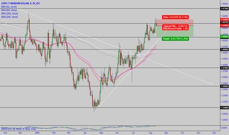 EURCAD: EUR/CAD: short term SHORT position