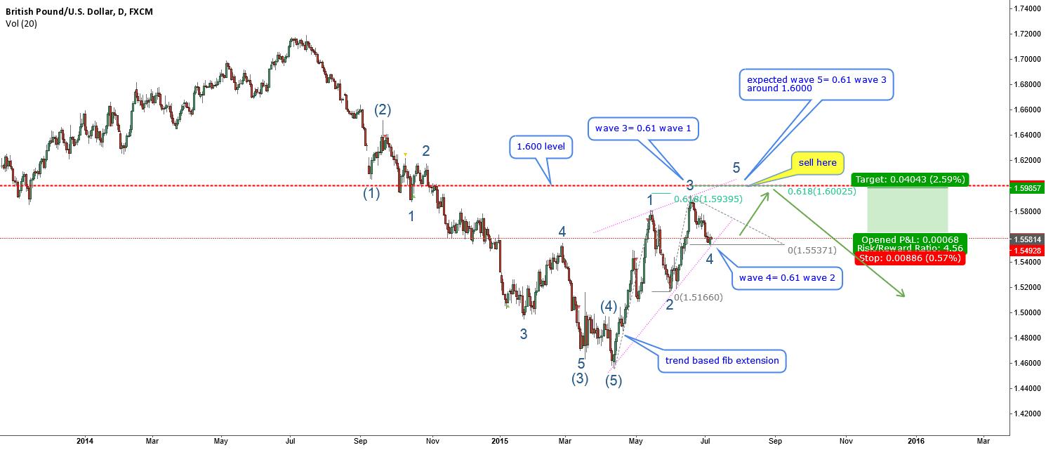 GBPUSD-EW long term analysis-nice leading diagonal forming