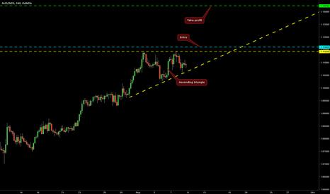 AUDNZD: Ascending Triangle on AUD/NZD @ H4
