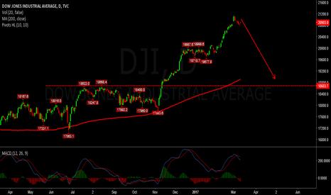 DJI: dji - crash