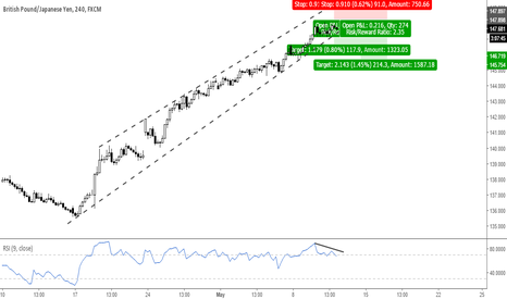 GBPJPY: Trade Idea: Short GBPJPY for a pullback