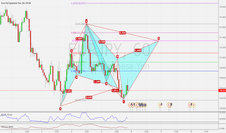 EURJPY: EURJPY H1 BACK TO BACK POSSIBLE CYPHER PATTERNS