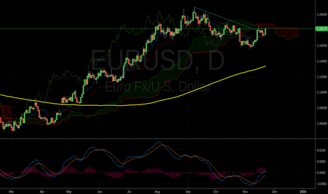 EURUSD: EUR/USD BULLISH?