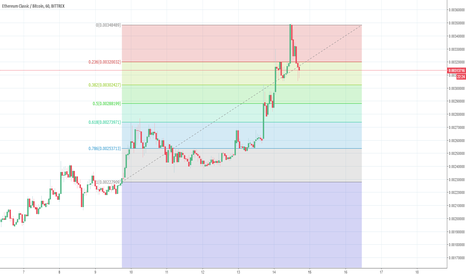 ETCBTC: ETC bull movement in correction, analysis for fast profit