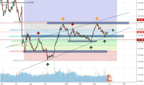 GBPJPY: Charts lining up !!!!!!!