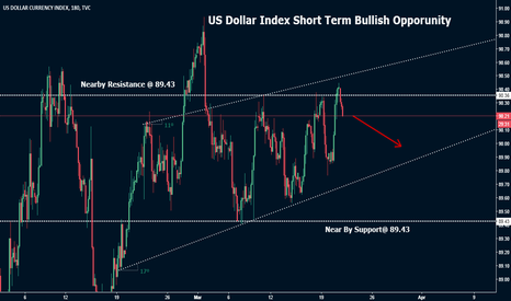 DXY: US Dollar Index Analysis