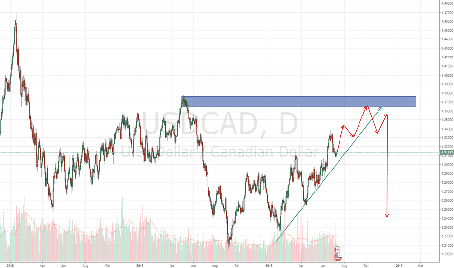 USDCAD: Waiting for this for a long term trade.