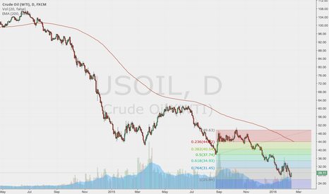 USOIL: Pay attention to the resistant line, prepare to short gold