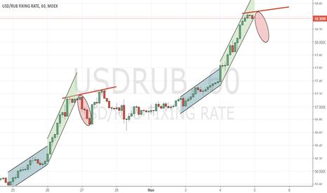 USDRUB: USD/RUB_2017/05/05