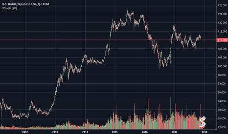 USDJPY: Продажа пары доллар - ена