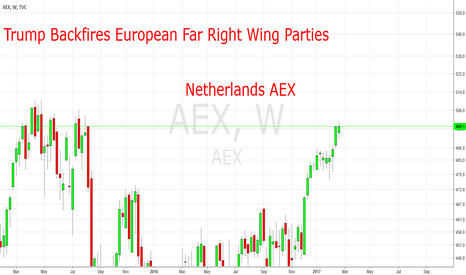 AEX: Nehterland ATX: Trump Backfires European Far Right Wing Parties