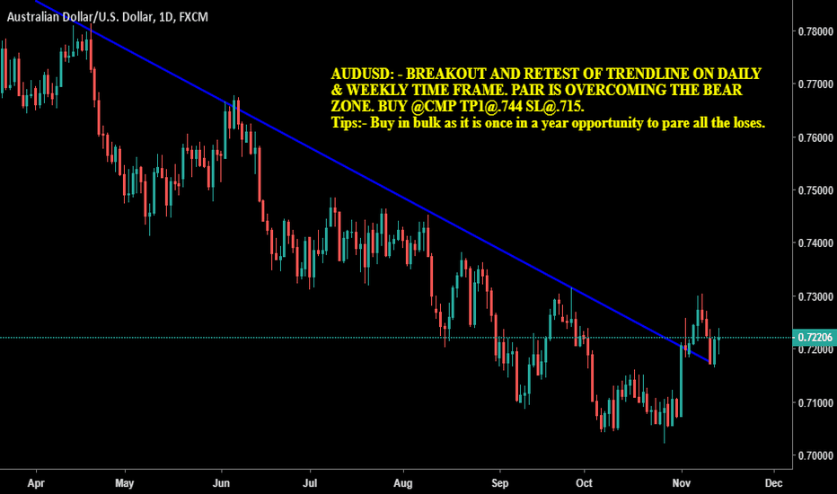 AUDUSD: BREAKOUT AND RETEST OF FALLING TRENDLINE ON DAILY TIME FRAME