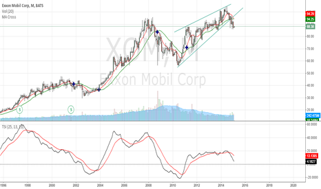 XOM: XOM - Bearish