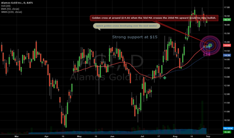 AGI: Alamos Gold Inc. (AGI)