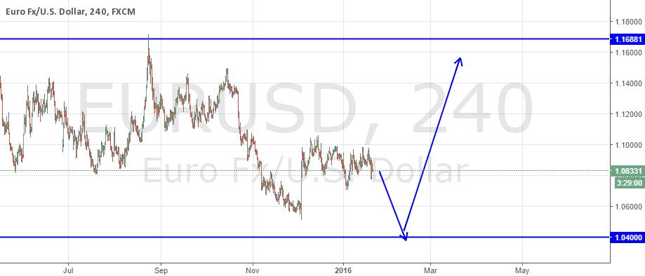 EUR/USD  LONG TERM