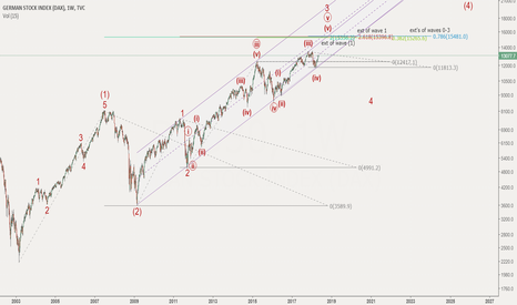 DEU30: Some confluence for a DAX top