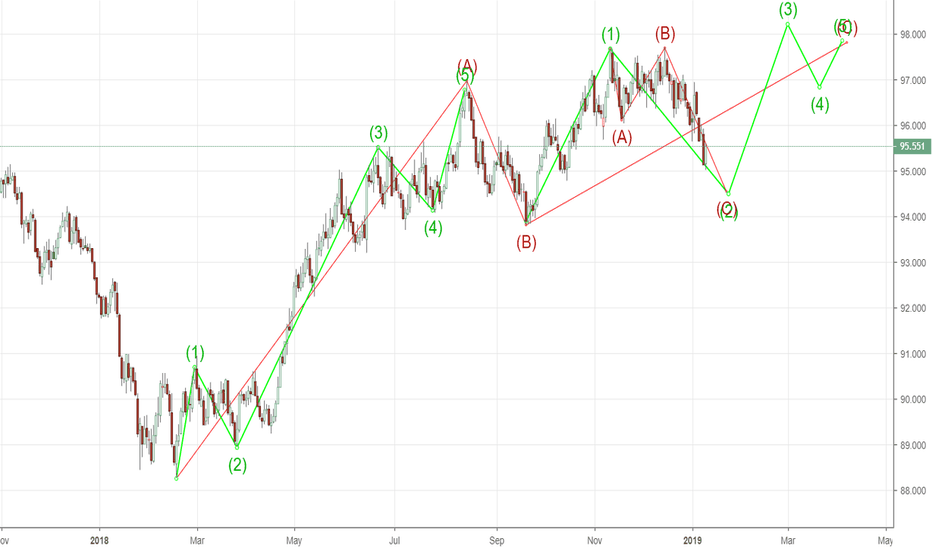 DXY: DXY - US Index