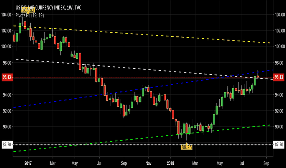 DXY: $DXY | W Long Failed Breakout