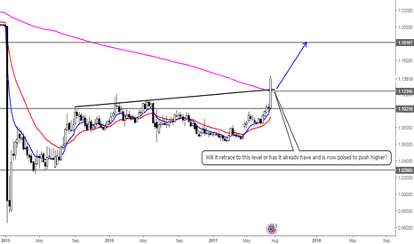 EURCHF: What say you, Swiss Franc? (1)