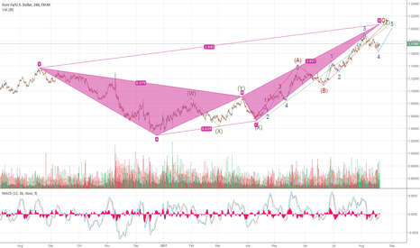 EURUSD: BIG COMBO ELLIOT CORRECTION AND HARMONIC CRAB POTENTIAL
