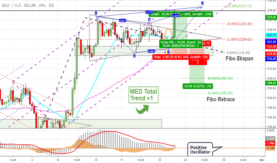XAUUSD: Menunggu Break Out Emas