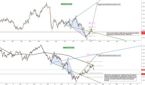 GBPUSD: GBP/USD Bullish Wolfe Wave