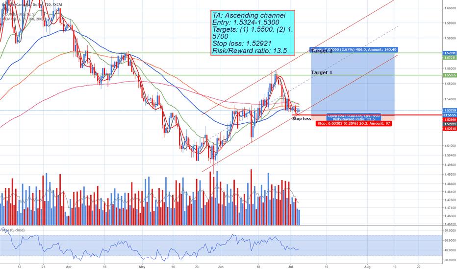 EURCAD EUR CAD Trading Idea