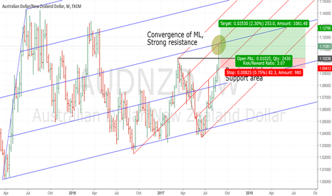 AUDNZD: AUDNZD-Retest Support before resuming up trend