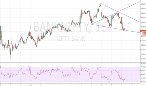 BANKNIFTY: Bullish Wolfe Wave