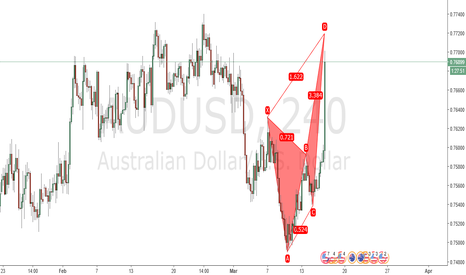 AUDUSD: Projected Bearish Crab