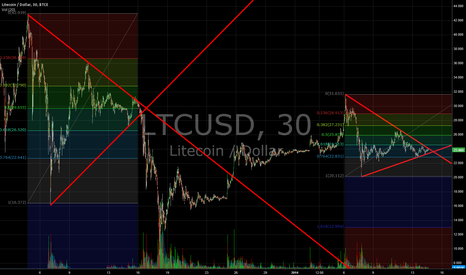 LTCUSD: Comparing with previous fall