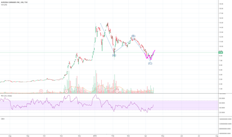 ACB: good for scalp