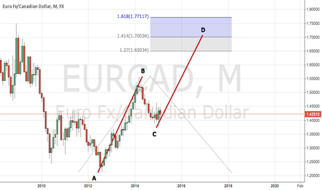 EURCAD: Consolidation to clear