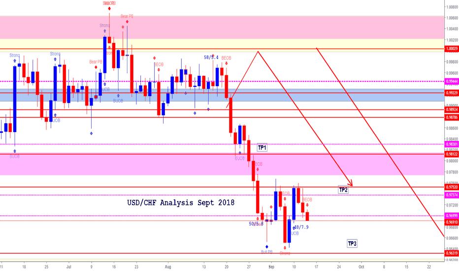 USDCHF: USD/CHF (Sept 2018)  *Bear pressure still exists