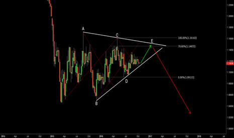 EURUSD: EURUSD. Long then short. ABCDE Contracting triangle