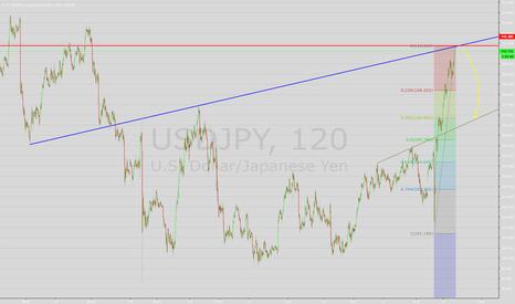 USDJPY: Новая продажа иены (X-Mark)