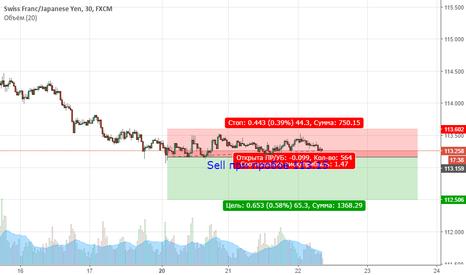 CHFJPY: CHFJPY. Цена продолжает находиться в медвежьем тренде