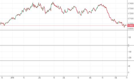 NZDUSD: buy short ?