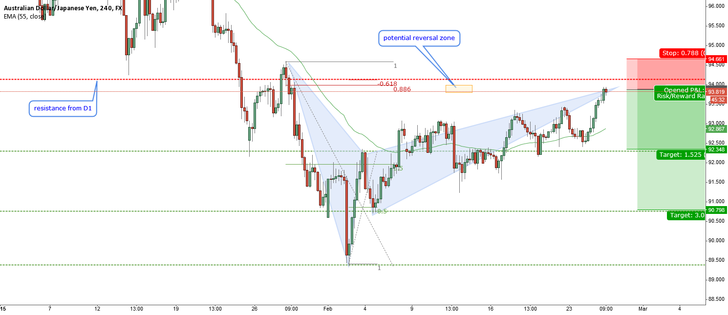 AUDJPY-short on H4 and D1