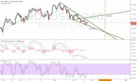EURUSD: eurusd wedge 4h