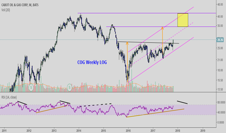 COG: COG:  Natural gas play. Breakout.