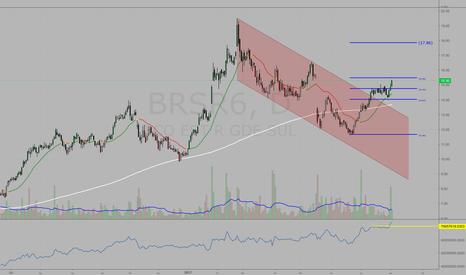 BRSR6: #BRSR6 OBV antecipou rompimento do pivot de alta confirmado hoje