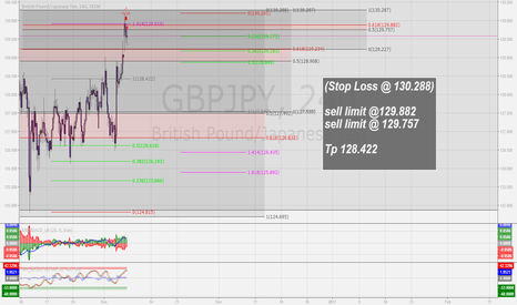 GBPJPY: My entry sell already hit!