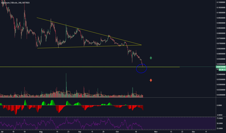 ETHBTC: ETH broke out of its pennant